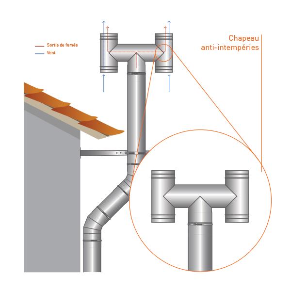 Chapeau anti-intempéries conduit simple paroi diamètre 350
