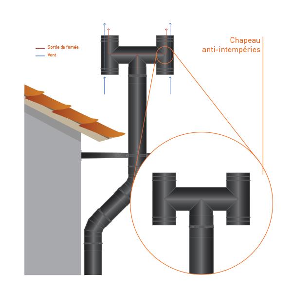 Conduit cheminée - Chapeau anti-intempéries simple paroi Noir/Anthracite Ø120